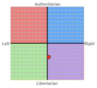 political-compass.png