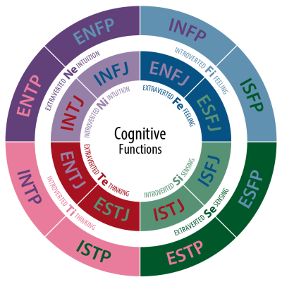MBTI CognitiveFunctions.png